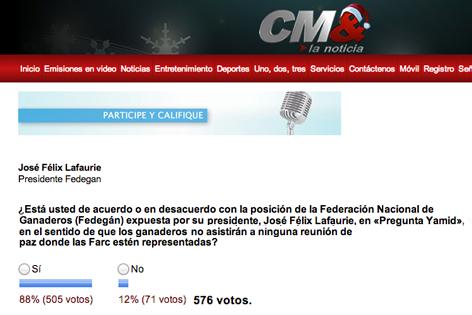 Imagen con los resultados de la encuesta de CM&