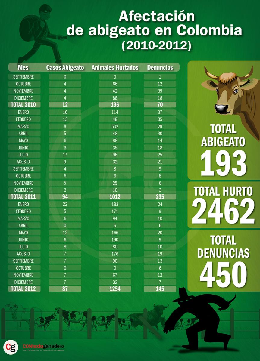 Situación actual del abigeato en Colombia