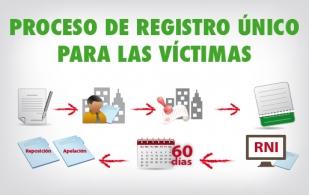 ley de víctimas reparación y restitución