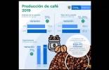 Colombia, cosecha cafetera 2019, Plan 2030 del sector cafetero, Estrategias del Plan 2030 Café, exportaciones de café en 2019, producción de café colombiano en 2019, CONtexto ganadero