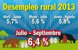 desempleo en el sector rural