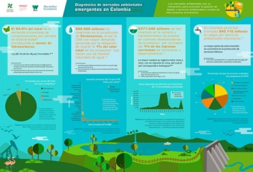 Mercados Ambientales Emergentes en Colombia