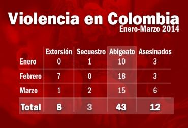 Inseguridad en Colombia