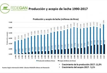 Colombia, Fedegán, leche, leche de bovino, producción de leche en 2017, estimación de producción de leche en 2018, bonificaciones voluntarias, disminución de las bonificaciones voluntarias, CONtexto ganadero, ganadería Colombia, Noticias ganaderas Colombia