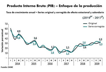 Colombia, PIB tercer trimestre de 2019, PIB agropecuario, ministro de agricultura, DANE, ganadería, ganadería colombiana, noticias ganaderas, contexto ganadero