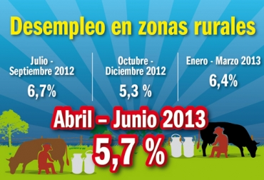 Desempleo Colombia II semestre 2013