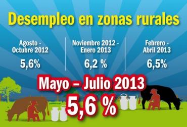Desempleo rural mayo - julio 2013