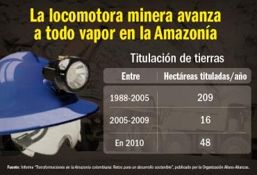 Locomotora minera en la Amazonía