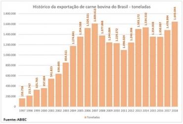 Brasil, exportaciones de carne vacuna en 2018, récord de exportaciones de carne bovina, Brasil ocupa el priumer lugar a nivel mundial de exportaciones de carne bovina, Contexto ganadero, noticias ganaderas, vacas