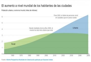 Banco Mundial, Población mundial, población rural, en 2050 mas del doble de la población vivirá en zonas urbanas más que en zonas rurales, contexto ganadero, noticias ganaderas, población rural