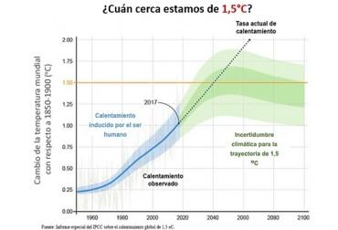 Cambio climático, efectos del cambio climático, cambio climático en agricultura, NOAA, Cambio climático en Colombia, ganadería colombia, CONtexto ganadero, noticias ganaderas colombia
