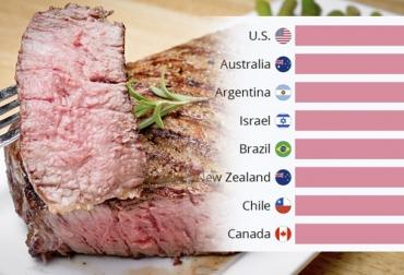 Consumo carne mundial, consumo de carne en Colombia, Consumo de carne, consumo de carne per cápita en Colombia, fedegan, Hoja de ruta 2018-2022, carne de bovino, pollo, cerdo, Organización para la Cooperación y el Desarrollo Económicos, consumo de carne OCDE, OCDE, consumo de carne bovina OCDE, ganaderos, ganaderos colombia, ganado, bovinos, ganado bovino, Ganadería, ganadería colombia, noticias ganaderas, noticias ganaderas colombia, CONtexto ganadero, contextoganadero