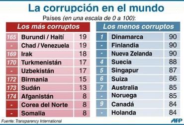 CORRUPCIÓN-TRANSPARENCY-POLITICA-SOCIEDAD  © AFP dl/pp